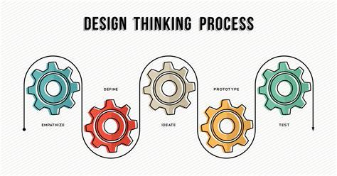 design thinking understand improve apply how to improve productivity with design thinking nick