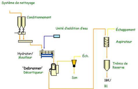 diagramme de fabrication de la farine de blé peritec machine dcortiquer le