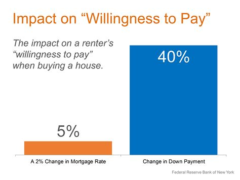 how much of a payment do i need buying a home how much do i need for a payment