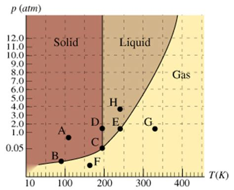phase diagram for ammonia solved on the phase diagram which section of curve repre