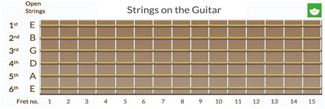 String Names - learning to read guitar tabs lessonface