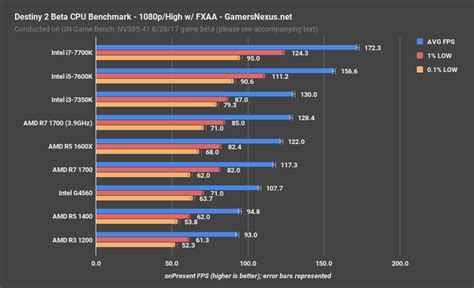bench cpu destiny 2 beta cpu benchmarks testing research