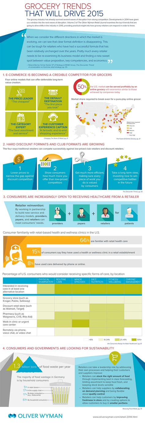 grocery trends 2014 nareim infographic grocery trends that will drive 2015