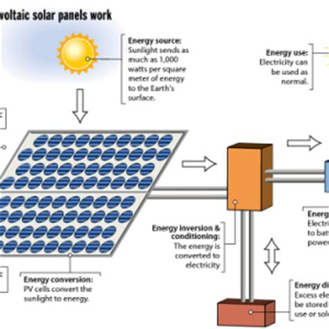 Solar Power Information Town Country Solar Installations How Do Solar Lights Work