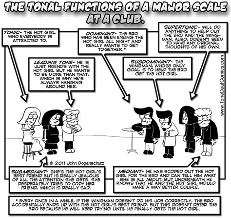 Music Theory Memes - degrees of the major scale go partying by tone deaf