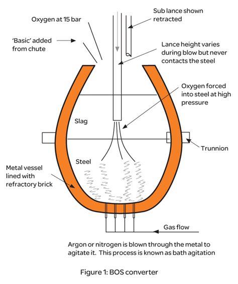 combustione candela candela per la combustione di gas di altoforno per visual