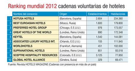 cadenas hoteleras voluntarias hotusa hoteles ya es la primera cadena voluntaria del