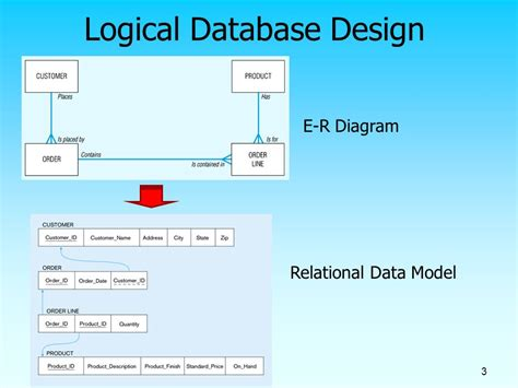 Is Design Logical | systems development life cycle ppt video online download