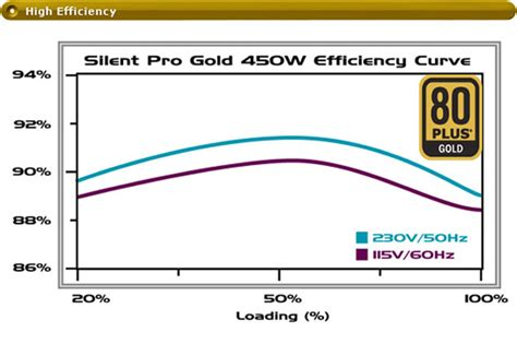 Gaming 450w Stx450 80 Certified 3 Years Warranty By Hec cooler master silent pro gold 450w str 248 mforsyning 450