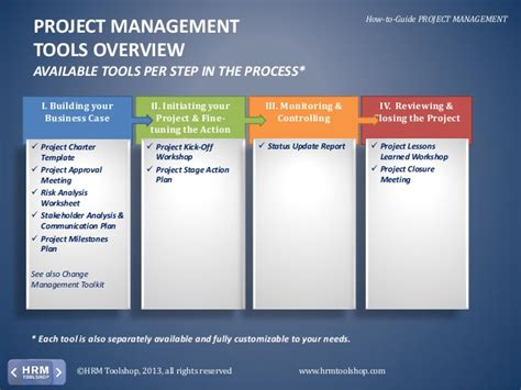Project Management Manual Template how to manage hr projects efficiently and effectively in