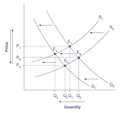 3 3 changes in equilibrium price and quantity the four step process principles of economics