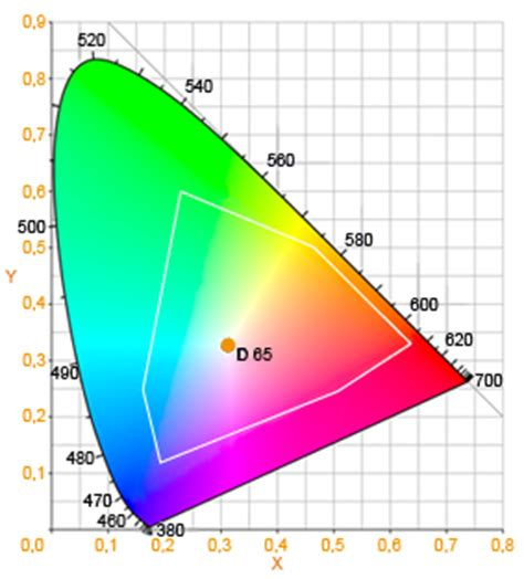Digitaldruck Rgb by Cmyk ǀ Digitaldruck ǀ Lexikon ǀ Plakat Total