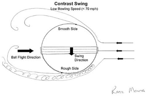 difference between swing and seam rushed behind science of cricket contrast swing