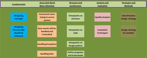 pattern software design institute waterfall software engineering life cycle international