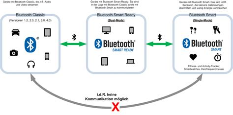bluetooth smart bluetooth low energy ble bluetooth bluetooth v4 und bluetooth low energy ble 220 bersicht