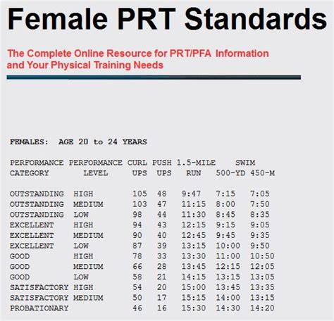 navy pt standards male chart female prt standards i sail i m a sailor i sail