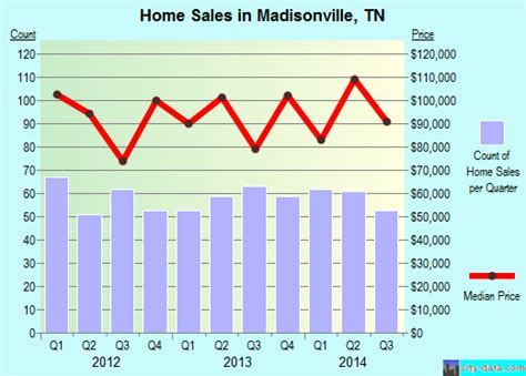 index of data images autumn madisonville tennessee tn 37354 profile population maps real estate averages homes
