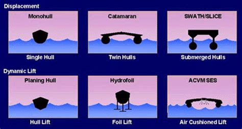 planing catamaran hull design boats for beginners