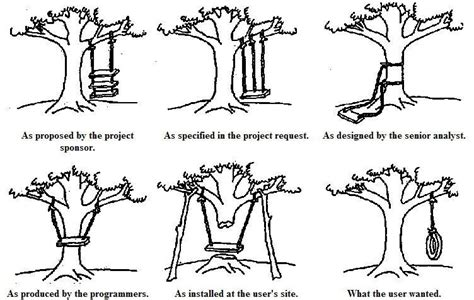 requirements pattern language the oregon experiment tree swing cartoon parodies know