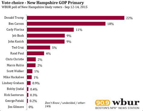 Latest Survey - anti establishment ardor continues in latest n h republican primary poll new