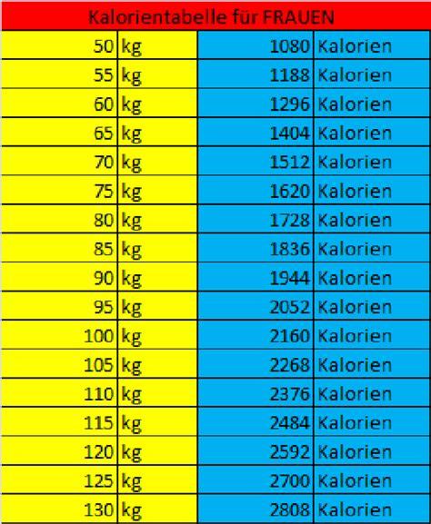kalorien tabelle kalorientabelle