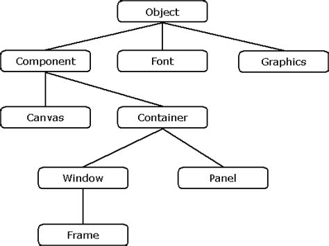 visitor pattern in ooad object diagram java object diagram exle elsavadorla