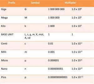 Metric system conversion chart grams