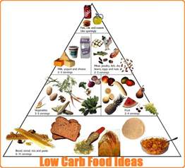 healthy food groups pyramid