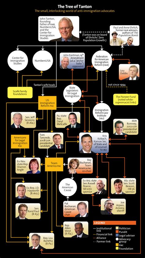jeff sessions family tree the immigration hardliner family tree lgf pages