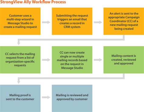 email workflow management strongview ally a new email workflow tool email service
