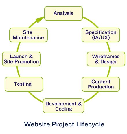 website design life cycle net growth in des moines iowa ram ware com