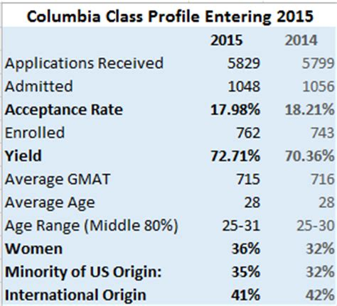 Columbia Mba Requirements Gpa by Calling All Cbs Applicants 2016 Intake Class Of 2018