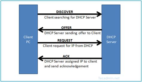 how to install dhcp server on centos 6 geekpeek net how to configure dhcp server on centos rhel 7 6 5