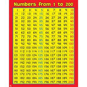 Printable Number Charts To 200 For Kids » Home Design 2017