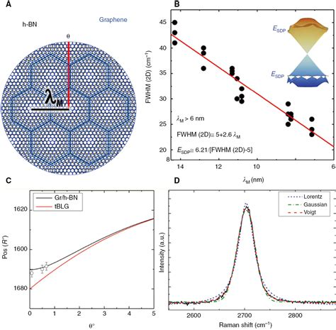 der diode function optical photonic and optoelectronic properties of graphene h nb and their hybrid materials