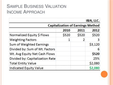 the income approach to property valuation books the abc s of business valuation