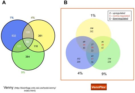 venn diagram analysis venn diagram analysis image collections how to guide and