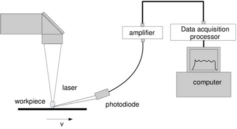 Schematic Illustration Of Laser Beam Welding And Signal