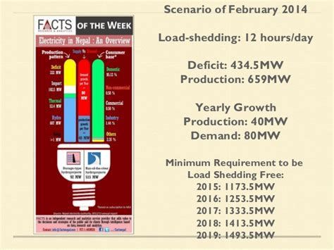 Solution Of Load Shedding by Nepal Power Crisis And Solutions February 2014