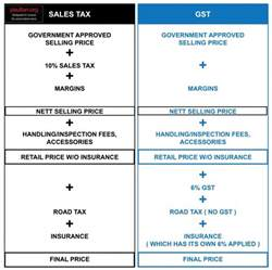Used Car Insurance Malaysia Gst And Its Impact On Malaysia S Automotive Industry