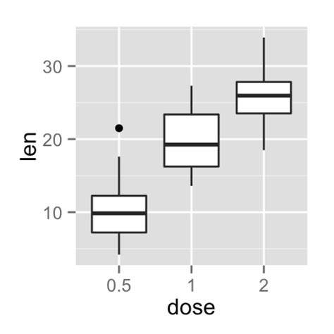 ggplot2 theme label ggplot2 axis ticks a guide to customize tick marks and