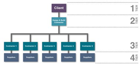design and build contract requirements design priority