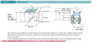 Cadkitchenplans com kitchen planning guidelines kitchen planning