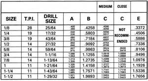 Pics photos helicoil drill chart size insert