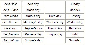 name of the days in week celts vs romans vs vikings hugh fox iii