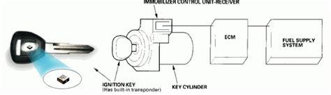 Kunci Kontak Immobilizer apa itu immobilizer pada mobil dan cara kerja 0858 8311 3332 ahli kunci mobil immobilizer dan