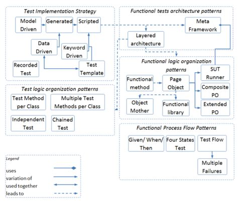 pattern classification quiz functional gui testing automation patterns