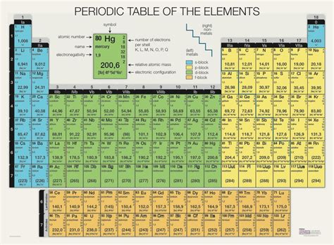 printable periodic table a3 periodic table of the elements