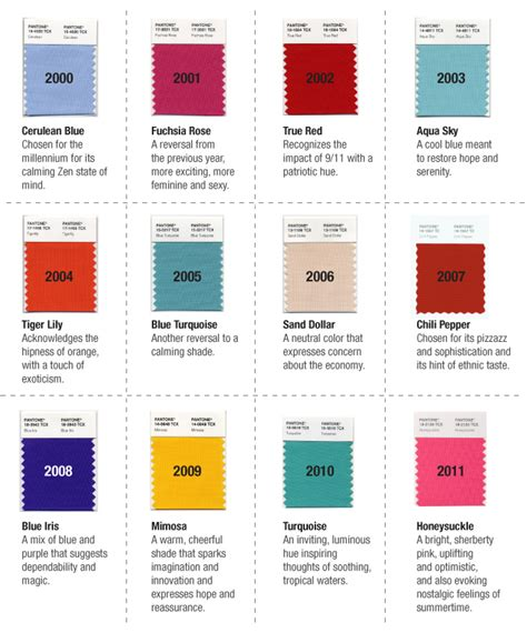 pantone colors of the year list pantone s colour of the year 2001 2011 colour commentary