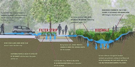 Stormwater Design Outsourcing Services  Epo